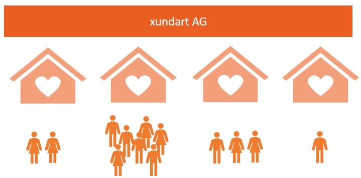 Gemeinschaftspraxis powered by xundart